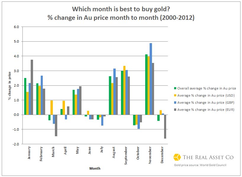 Gold price trends for USD EUR GBP